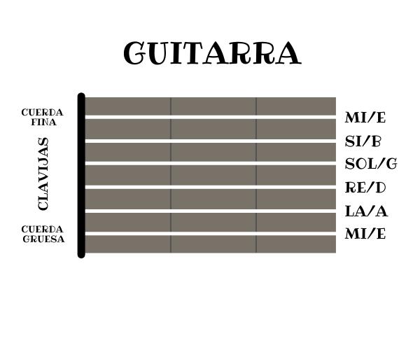 Afinacion Guitarra