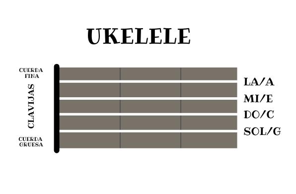 Afinacion Ukelele
