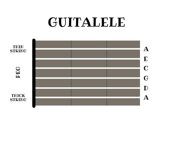 guitalele tuning vdc